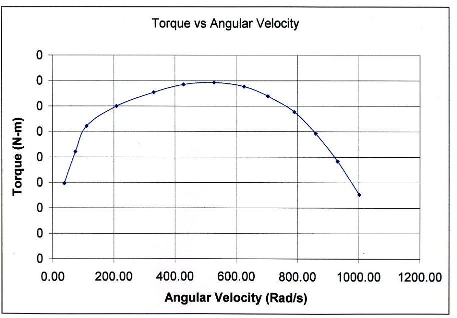 Velocity Vs Time Graph Novak Sentry as Brushl...