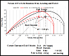 Dyno, Homemade, Using a Novak Sentry Data Logger, Continued, The Experimental Thread.-ovalroad_04.png