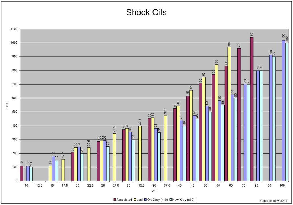 Entretien du X-Maxx ? 468987d1245915795-300-shock-oil-equal-what-wt-shockoils-comparison