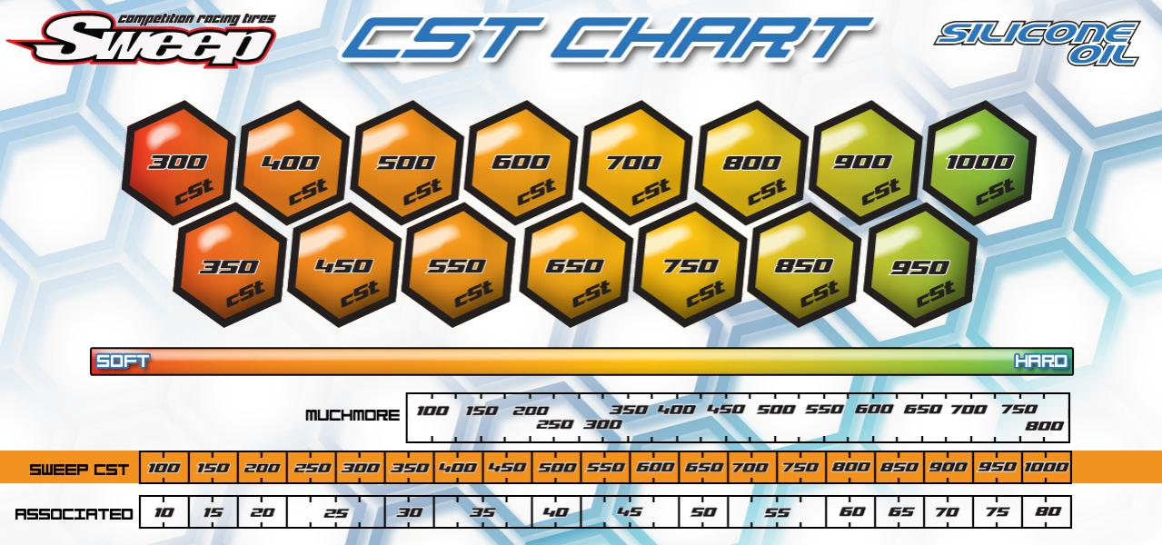 Oil Conversion Chart Wt To Cst R C Tech Forums