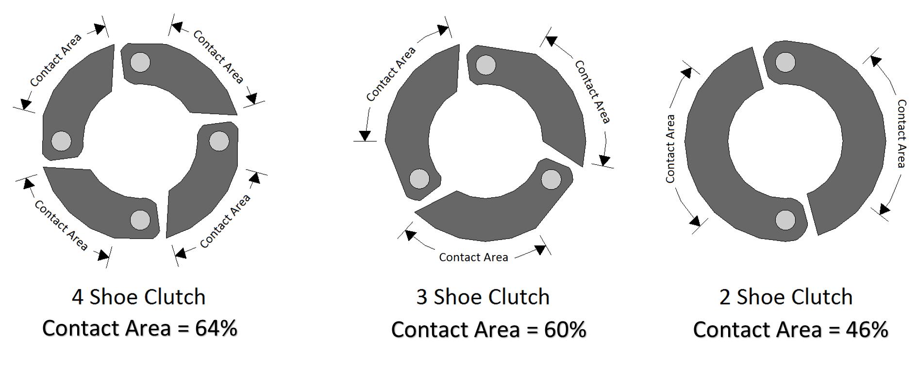 3 shoe clutch vs 4 shoe clutch rc tech forums 3 shoe clutch vs 4 shoe clutch cluch shoes diagramg pooptronica