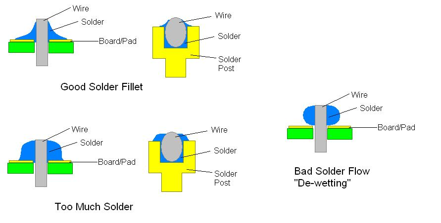 How to solder correctly (a not so brief lesson) - R/C Tech ... C Cup Example